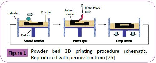 Polymer-Sceiences-Powder-bed