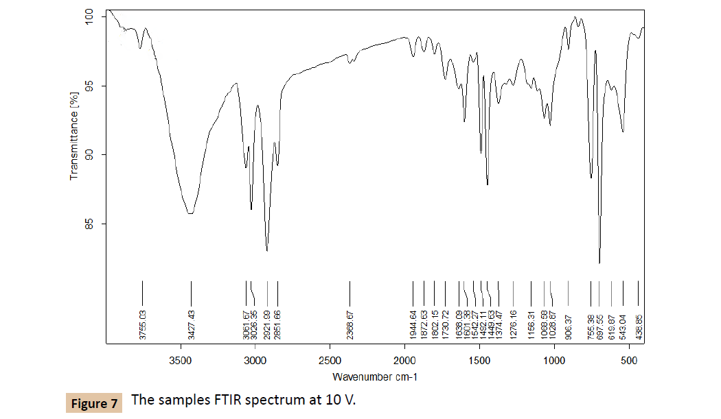 polymer-sciences-FTIR-spectrum