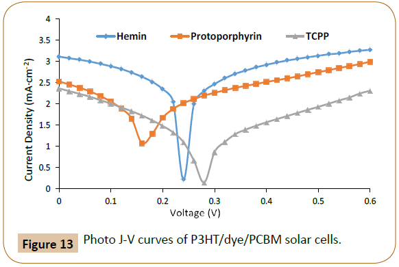 polymer-sciences-photo-solar-cells