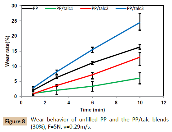 polymer-sciences-wear-behavior-blends